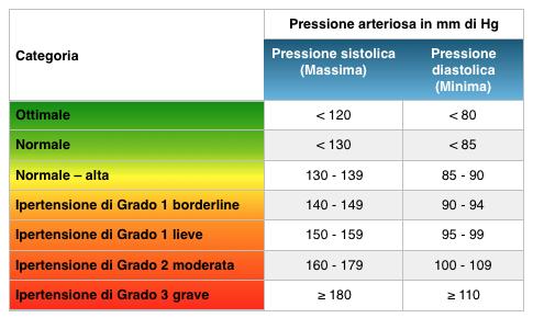 pressione minima 140